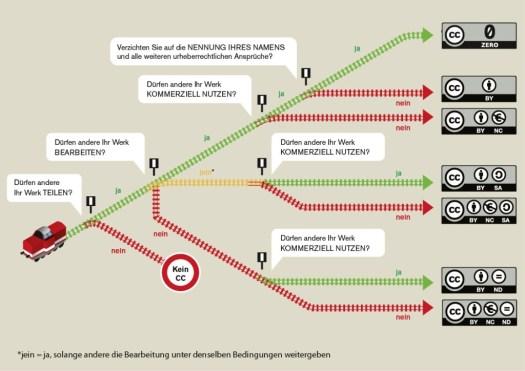 infografik_auswahl_cc_lizenz
